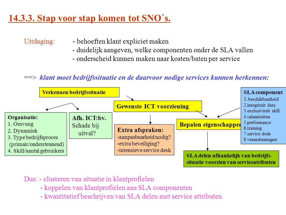 14.3.3. Stap voor stap komen tot SNO´s. Uitdaging: - behoeften klant expliciet maken - duidelijk aangeven, welke componenten onder de SLA vallen - ond