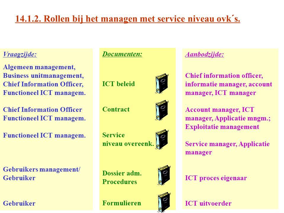14.1.2. Rollen bij het managen met service niveau ovk´s. Documenten: ICT beleid Contract Service niveau overeenk. Dossier adm. Procedures Formulieren