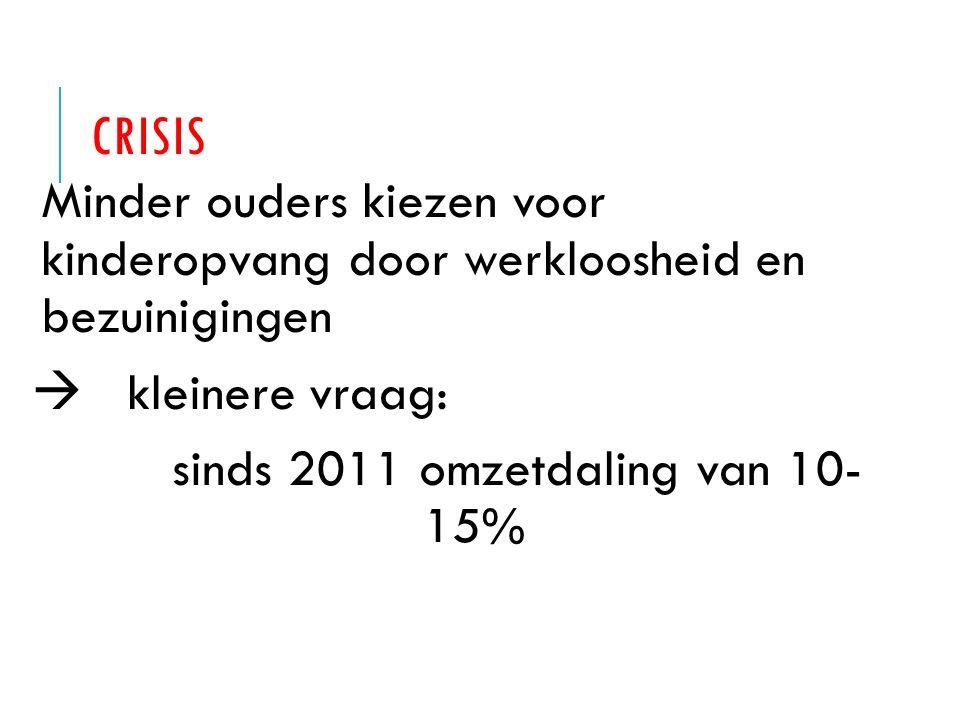 INVLOED MARKT Organisaties worden groter, worden opgekocht door bedrijven die gaan voor snelle winst (hedgefondsen) http://vorige.nrc.nl/article2574435.ece http://www.uitzendinggemist.nl/afleveringen/1320848