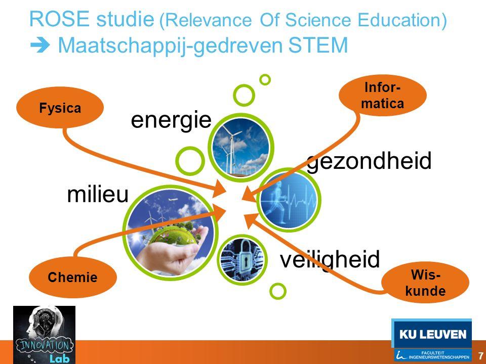ROSE studie (Relevance Of Science Education)  Maatschappij-gedreven STEM milieu veiligheid gezondheid energie Fysica Chemie Infor- matica Wis- kunde