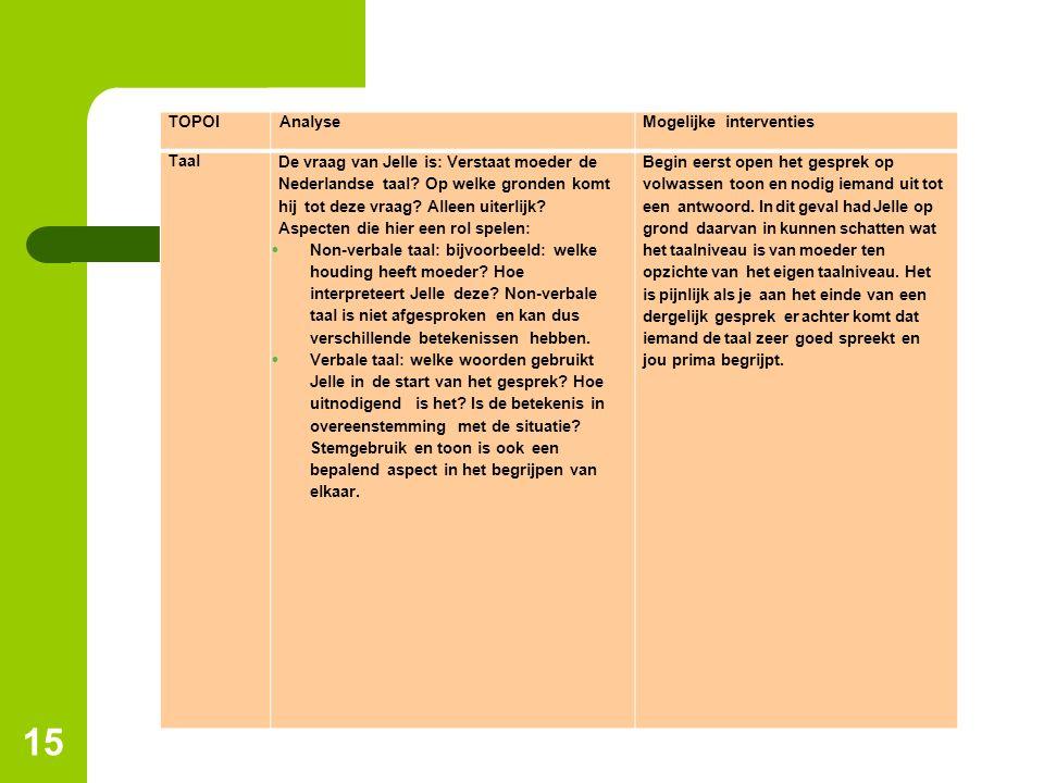 15 TOPOIAnalyseMogelijke interventies Taal De vraag van Jelle is: Verstaat moeder de Nederlandse taal? Op welke gronden komt hij tot deze vraag? Allee
