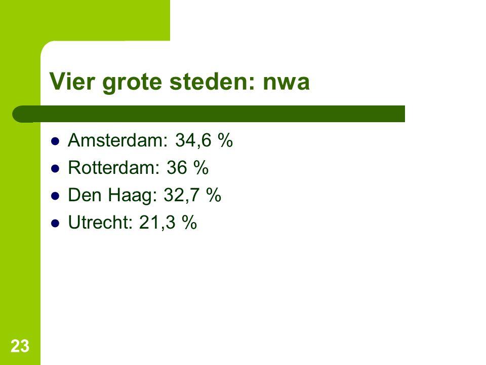 Vier grote steden: nwa ●Amsterdam: 34,6 % ●Rotterdam: 36 % ●Den Haag: 32,7 % ●Utrecht: 21,3 % 23