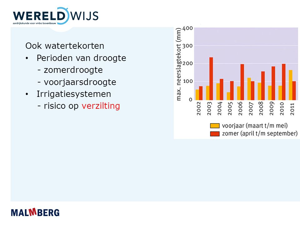 Ook watertekorten Perioden van droogte - zomerdroogte - voorjaarsdroogte Irrigatiesystemen - risico op verzilting