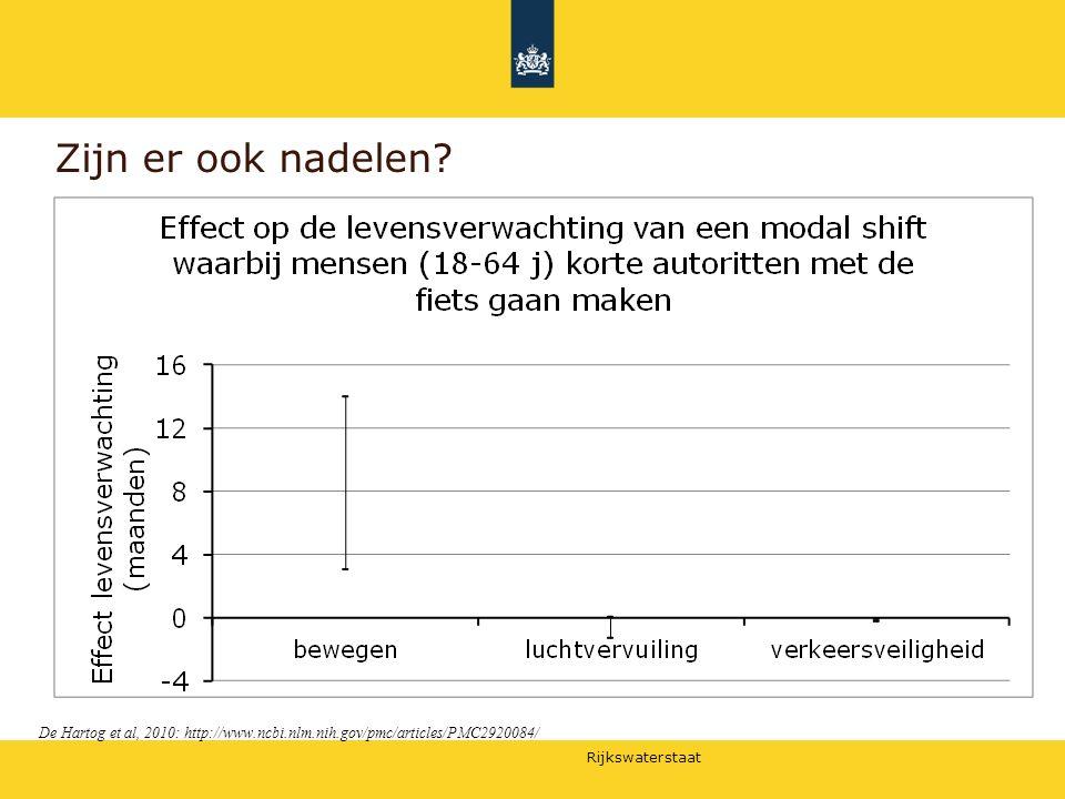 Rijkswaterstaat Zijn er ook nadelen? De Hartog et al, 2010: http://www.ncbi.nlm.nih.gov/pmc/articles/PMC2920084/