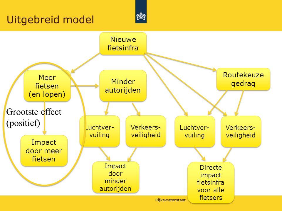 Rijkswaterstaat Uitgebreid model Meer fietsen (en lopen) Minder autorijden Luchtver- vuiling Verkeers- veiligheid Impact door meer fietsen Impact door