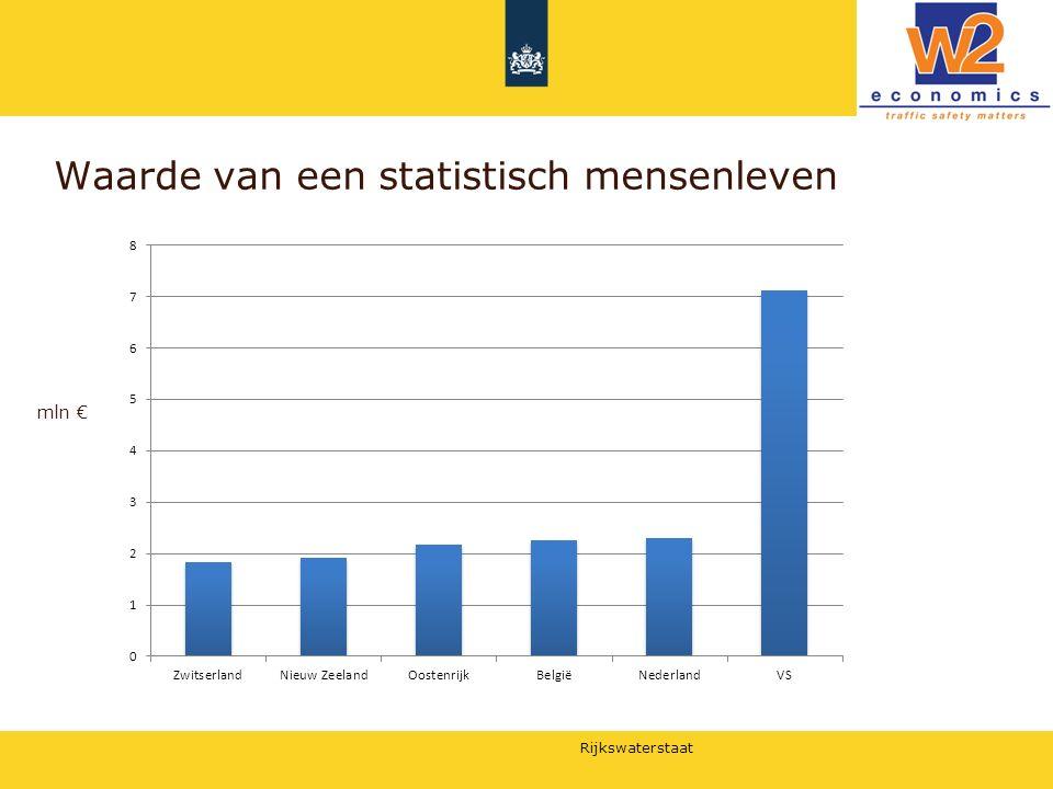 Rijkswaterstaat Waarde van een statistisch mensenleven mln €