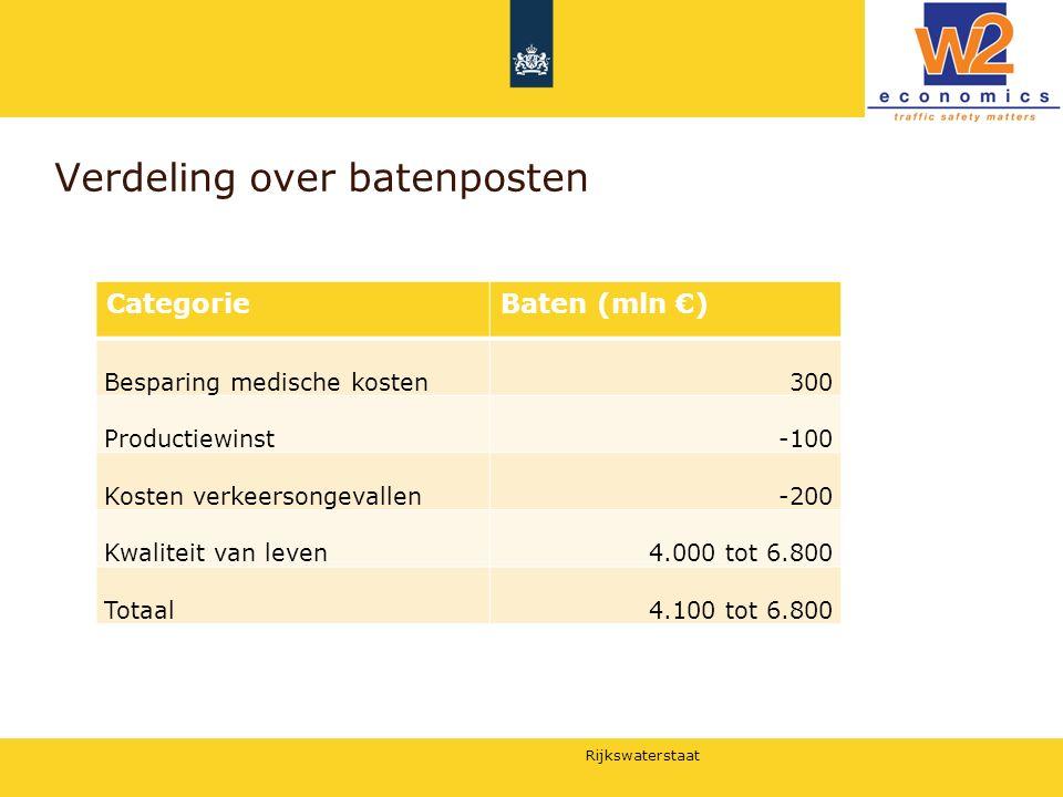 Rijkswaterstaat Verdeling over batenposten CategorieBaten (mln €) Besparing medische kosten300 Productiewinst-100 Kosten verkeersongevallen-200 Kwalit