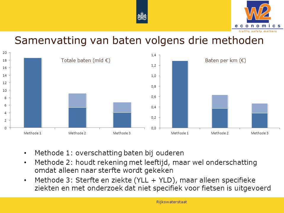 Rijkswaterstaat Samenvatting van baten volgens drie methoden Totale baten (mld €) Methode 1: overschatting baten bij ouderen Methode 2: houdt rekening