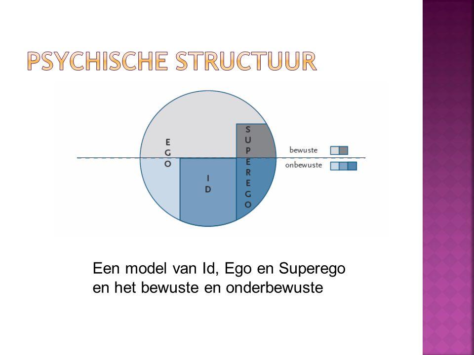 Een model van Id, Ego en Superego en het bewuste en onderbewuste