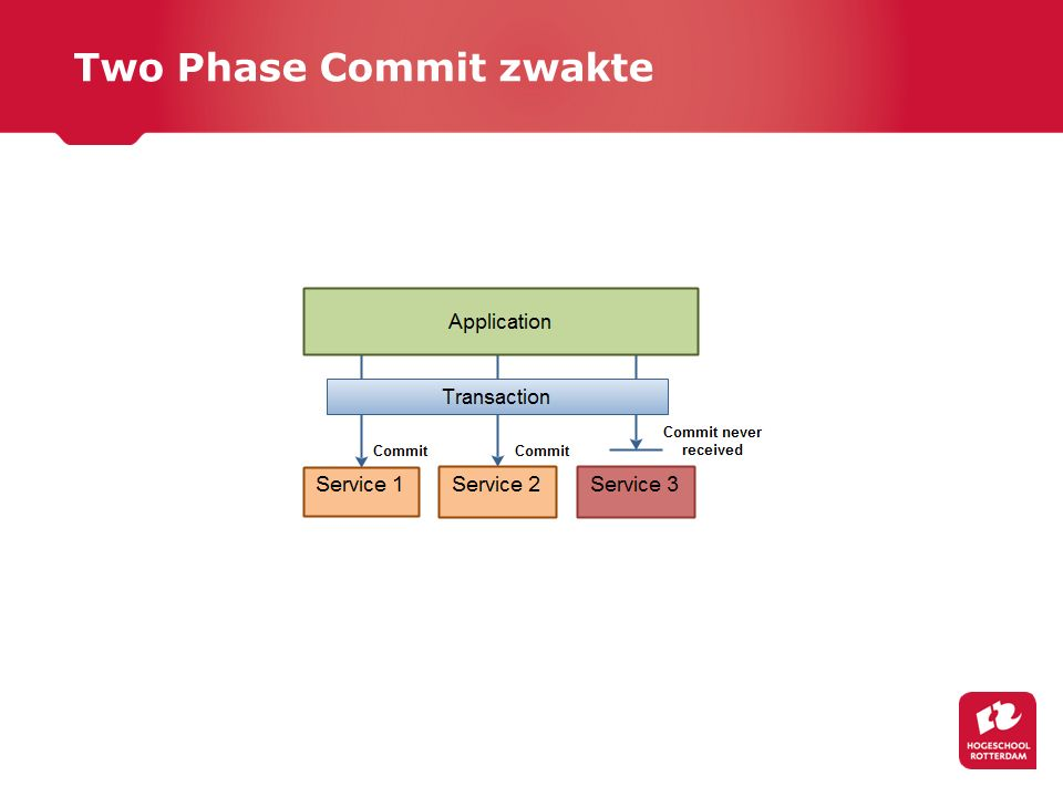 Two Phase Commit zwakte