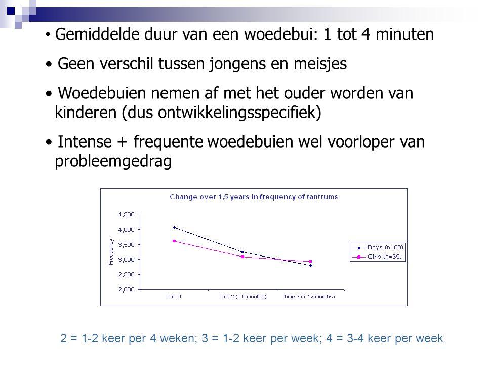 Gemiddelde duur van een woedebui: 1 tot 4 minuten Geen verschil tussen jongens en meisjes Woedebuien nemen af met het ouder worden van kinderen (dus ontwikkelingsspecifiek) Intense + frequente woedebuien wel voorloper van probleemgedrag 2 = 1-2 keer per 4 weken; 3 = 1-2 keer per week; 4 = 3-4 keer per week