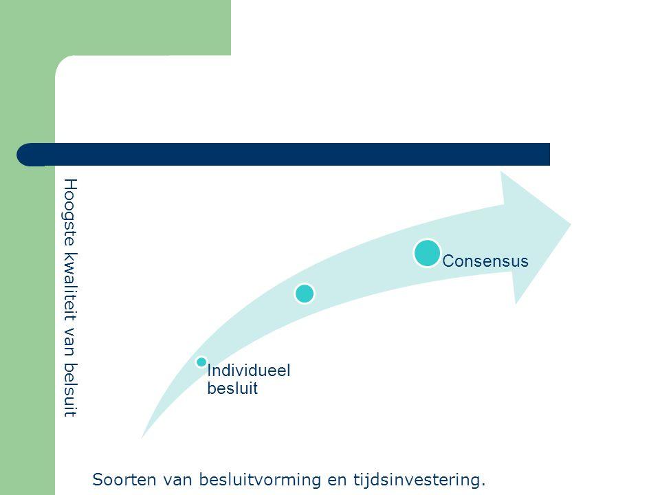 Individueel besluit Consensus Soorten van besluitvorming en tijdsinvestering. Hoogste kwaliteit van belsuit