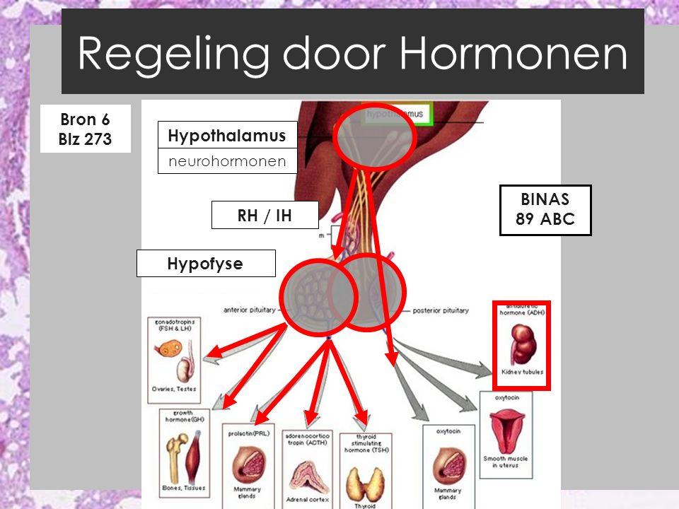 Regeling door Hormonen Bron 6 Blz 273 Hypothalamus Hypofyse BINAS 89 ABC neurohormonen RH / IH
