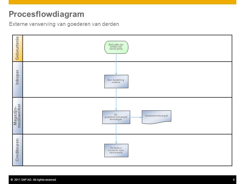 ©2011 SAP AG. All rights reserved.5 Procesflowdiagram Externe verwerving van goederen van derden Inkoper Magazijn- medewerker Gebeurtenis Crediteuren