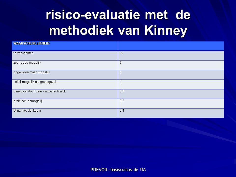 PREVOR - basiscursus: de RA risico-evaluatie met de methodiek van Kinney WAARSCHIJNLIJKHEID te verwachten 10 zeer goed mogelijk 6 ongewoon maar mogeli