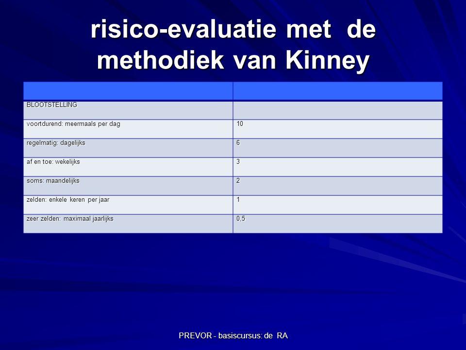 PREVOR - basiscursus: de RA risico-evaluatie met de methodiek van Kinney BLOOTSTELLING voortdurend: meermaals per dag 10 regelmatig: dagelijks 6 af en