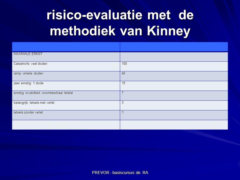 PREVOR - basiscursus: de RA risico-evaluatie met de methodiek van Kinney MAXIMALE ERNST Catastrofe: veel doden 100 ramp: enkele doden 40 zeer ernstig: