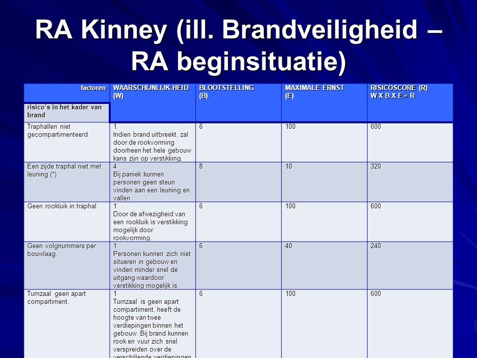 PREVOR - basiscursus: de RA RA Kinney (ill. Brandveiligheid – RA beginsituatie) factoren WAARSCHIJNLIJK-HEID (W) BLOOTSTELLING(B) MAXIMALE ERNST (E) R