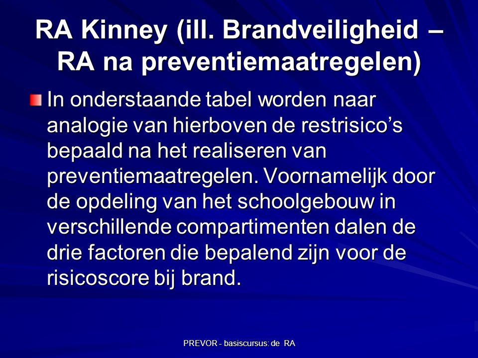 PREVOR - basiscursus: de RA RA Kinney (ill. Brandveiligheid – RA na preventiemaatregelen) In onderstaande tabel worden naar analogie van hierboven de