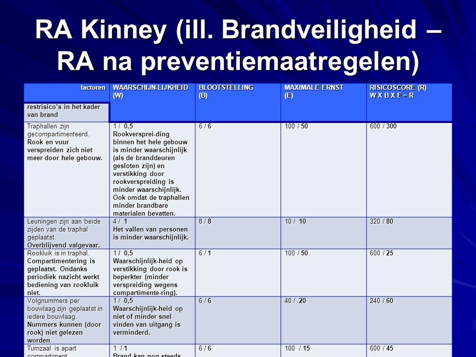 PREVOR - basiscursus: de RA RA Kinney (ill. Brandveiligheid – RA na preventiemaatregelen) factoren WAARSCHIJN-LIJKHEID (W) BLOOTSTELLING(B) MAXIMALE E