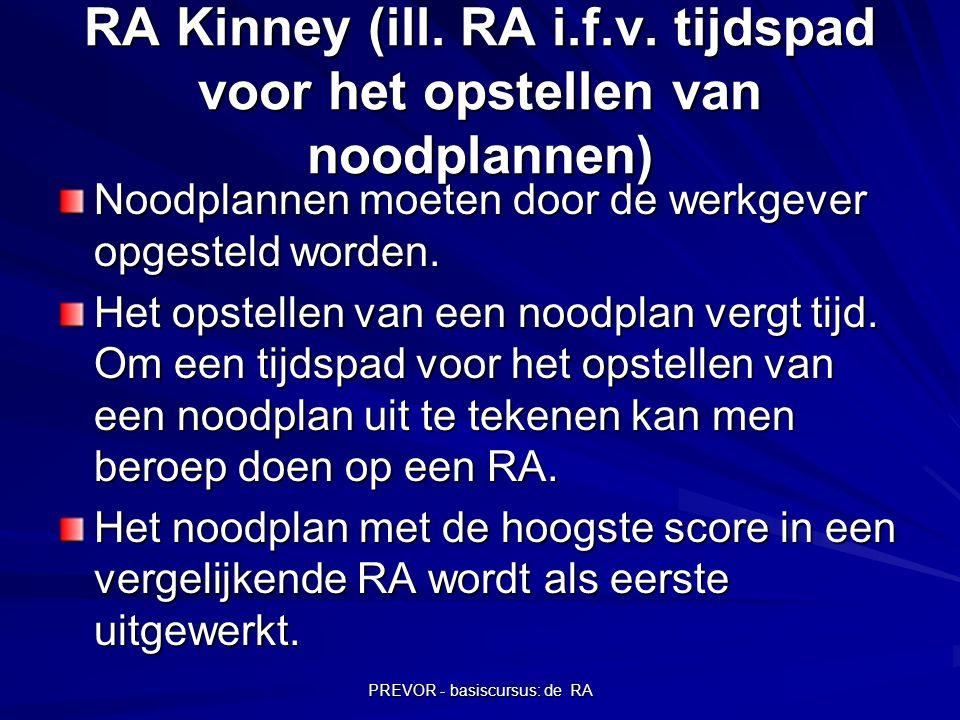 PREVOR - basiscursus: de RA RA Kinney (ill. RA i.f.v. tijdspad voor het opstellen van noodplannen) Noodplannen moeten door de werkgever opgesteld word