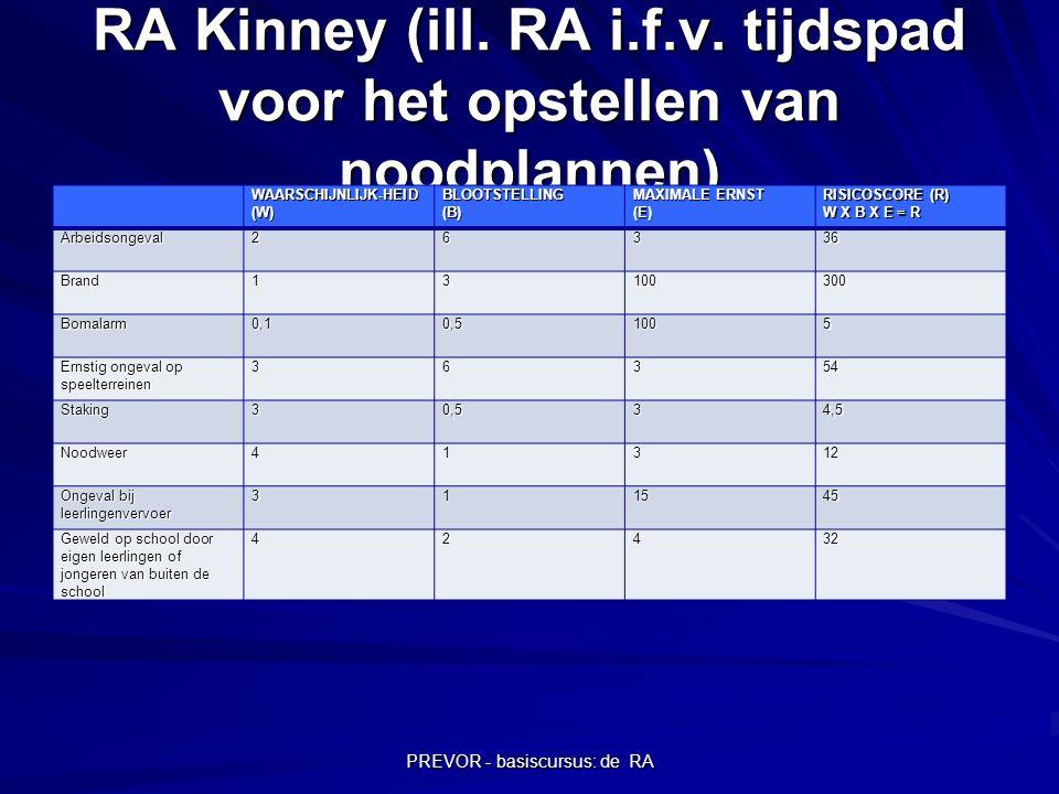PREVOR - basiscursus: de RA RA Kinney (ill. RA i.f.v. tijdspad voor het opstellen van noodplannen) WAARSCHIJNLIJK-HEID (W) BLOOTSTELLING(B) MAXIMALE E