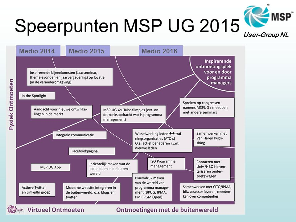 User-Group NL Speerpunten MSP UG 2015 Medio 2014Medio 2015 Medio 2016
