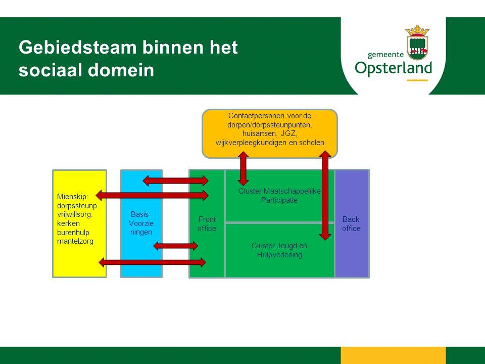 Inrichting Gebiedsteam Opsterland 7 Frontoffice: 2 clusters 1.Cluster Maatschappelijke Participatie Consulenten met specialisme Wmo Schuldhulpverlening Werk en Inkomen