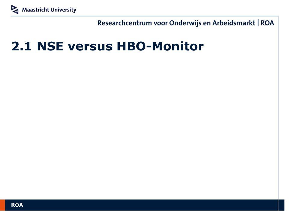 ROA 2.1 NSE versus HBO-Monitor
