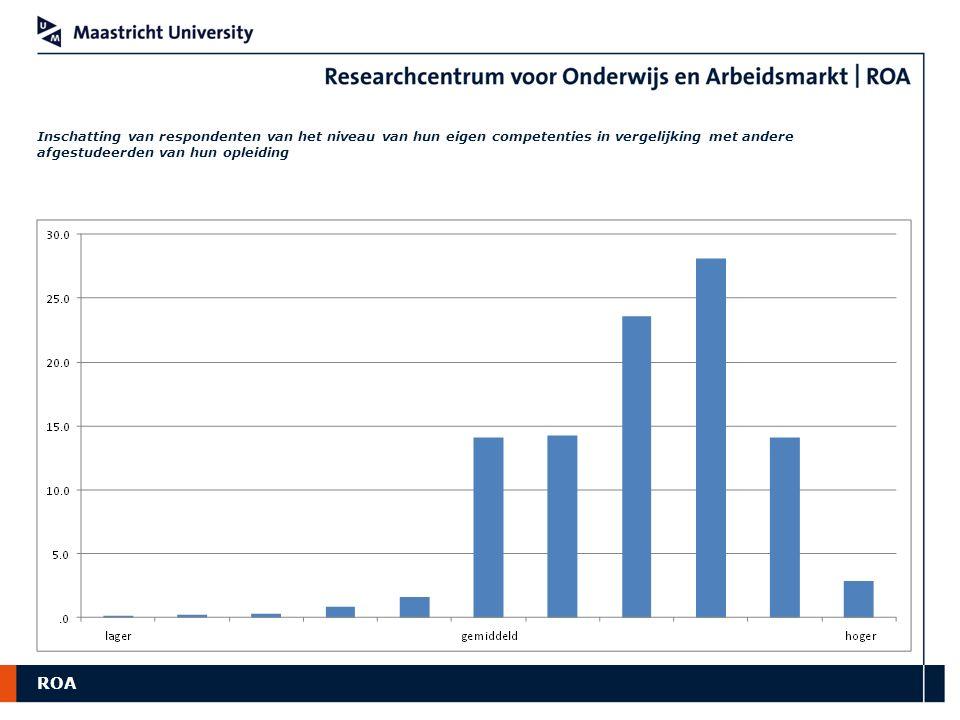 ROA Inschatting van respondenten van het niveau van hun eigen competenties in vergelijking met andere afgestudeerden van hun opleiding