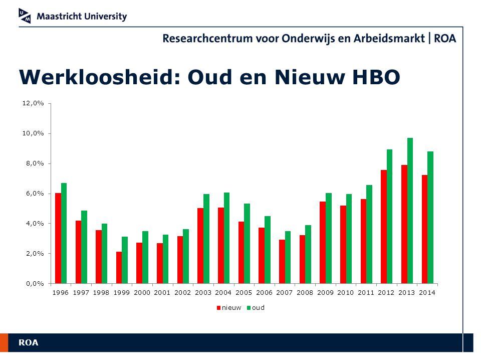 ROA Werkloosheid: Oud en Nieuw HBO