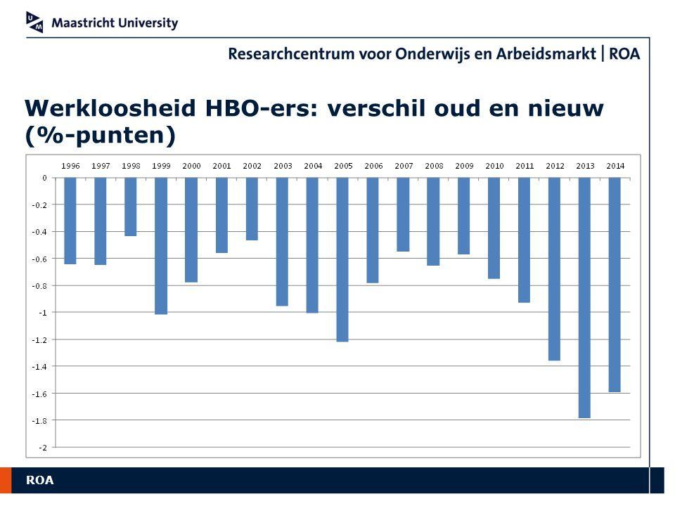 ROA Werkloosheid HBO-ers: verschil oud en nieuw (%-punten)