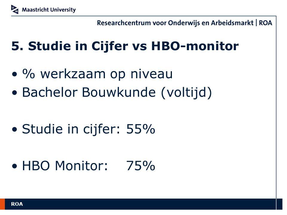 ROA 5. Studie in Cijfer vs HBO-monitor % werkzaam op niveau Bachelor Bouwkunde (voltijd) Studie in cijfer:55% HBO Monitor: 75%
