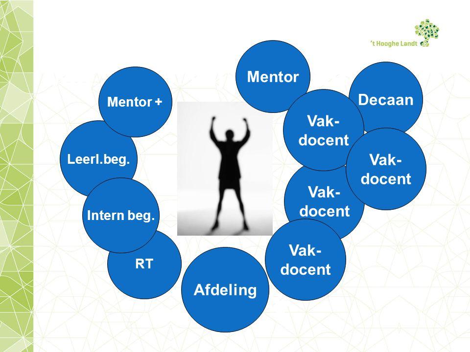 Communicatie Les/vak: Leerling- vakdocent Klas- of leerjaar: Leerling- mentor of coördinator Gedrag en resultaat: Leerling- ouder- mentor- coördinator