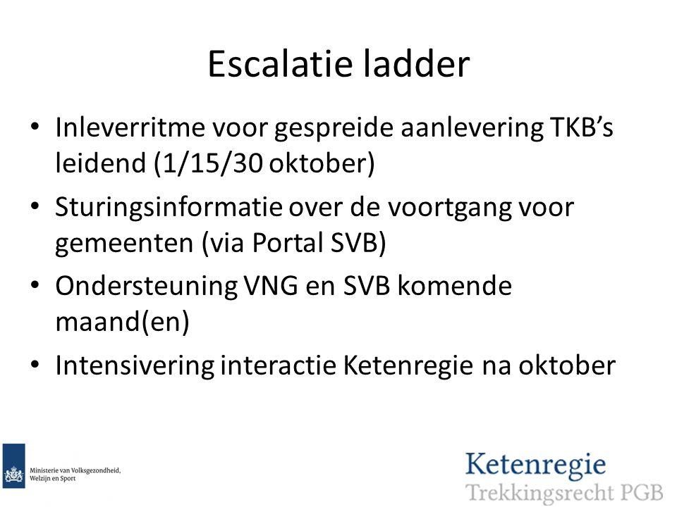 Escalatie ladder Inleverritme voor gespreide aanlevering TKB's leidend (1/15/30 oktober) Sturingsinformatie over de voortgang voor gemeenten (via Portal SVB) Ondersteuning VNG en SVB komende maand(en) Intensivering interactie Ketenregie na oktober