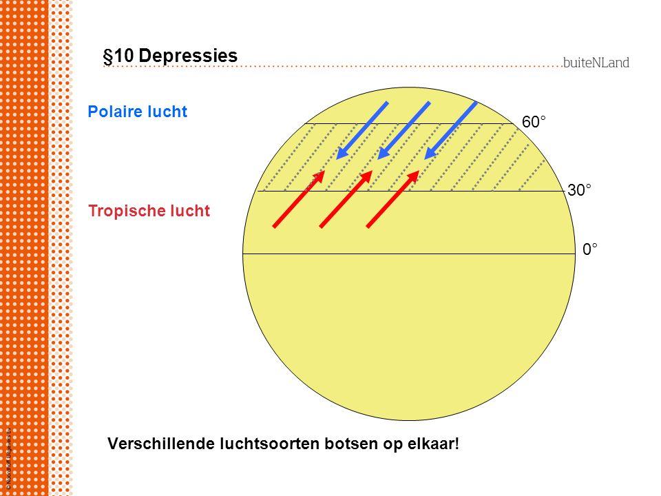 Verschillende luchtsoorten botsen op elkaar! Polaire lucht Tropische lucht 0° 30° 60° §10 Depressies