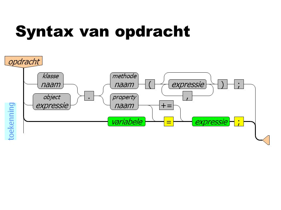 Syntax van opdracht opdracht (), ;expressie klasse naam object expressie. methode naam =expressie;variabele property naam += toekenning