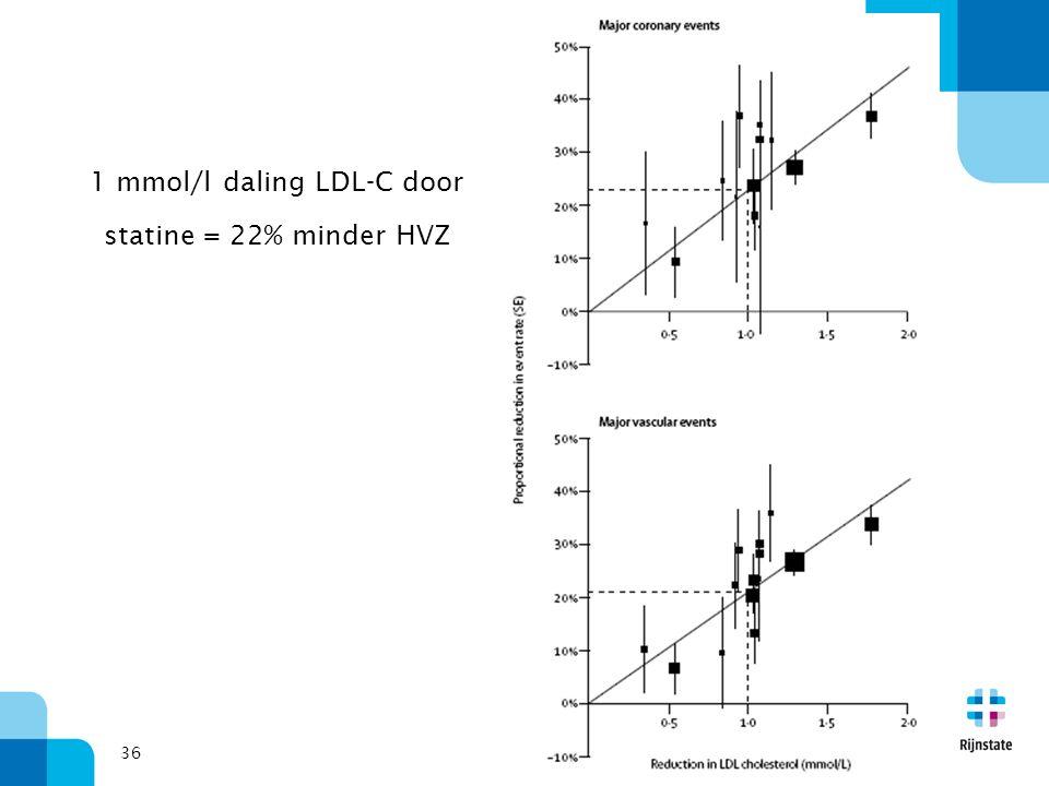36 1 mmol/l daling LDL-C door statine = 22% minder HVZ