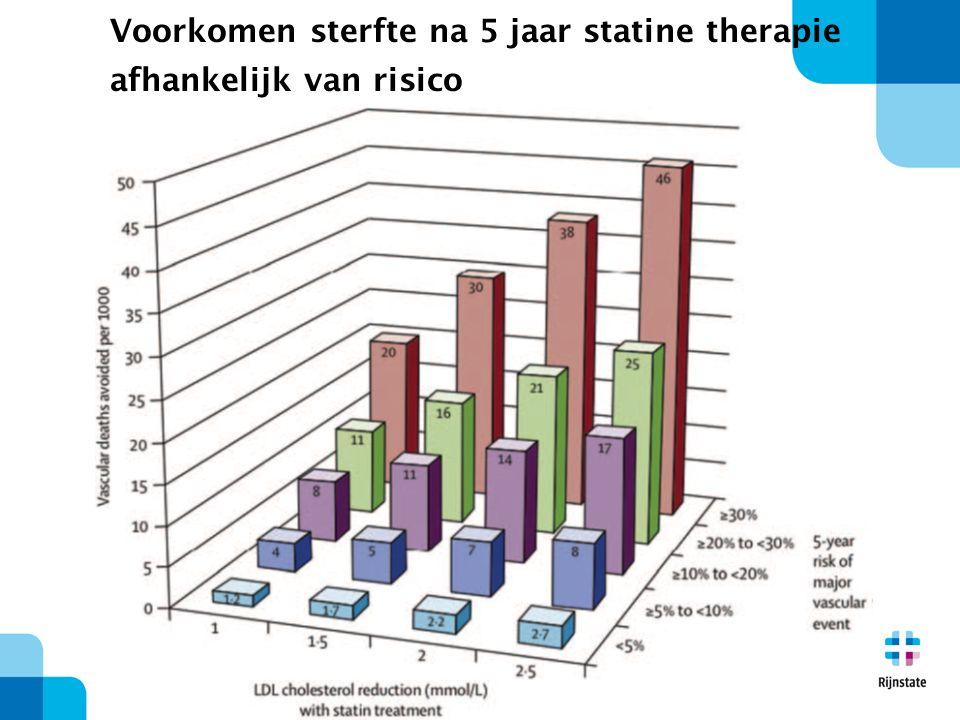 37 Voorkomen sterfte na 5 jaar statine therapie afhankelijk van risico