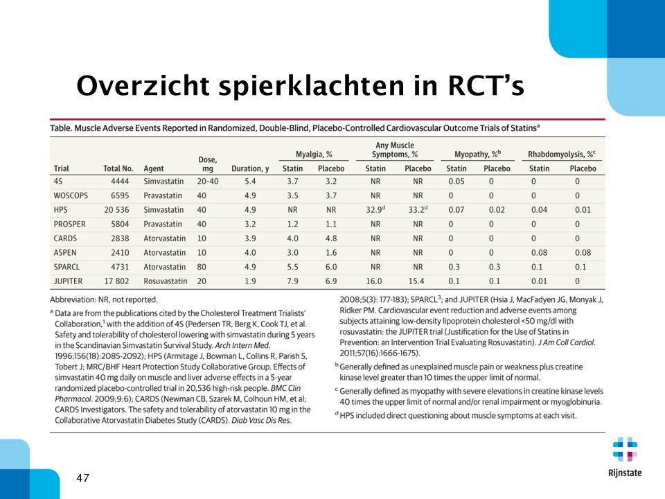 47 Overzicht spierklachten in RCT's 47