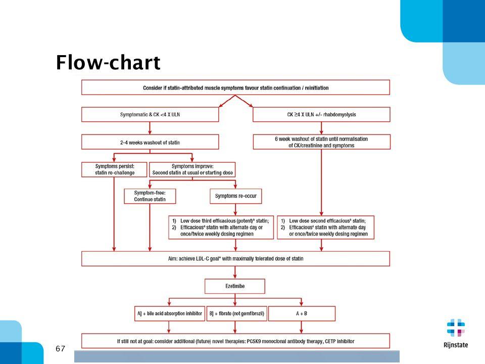 67 Flow-chart 67