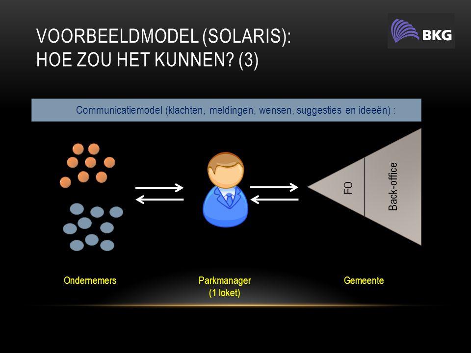 VOORBEELDMODEL (SOLARIS): HOE ZOU HET KUNNEN.(4) GemeenteBKG Stg.