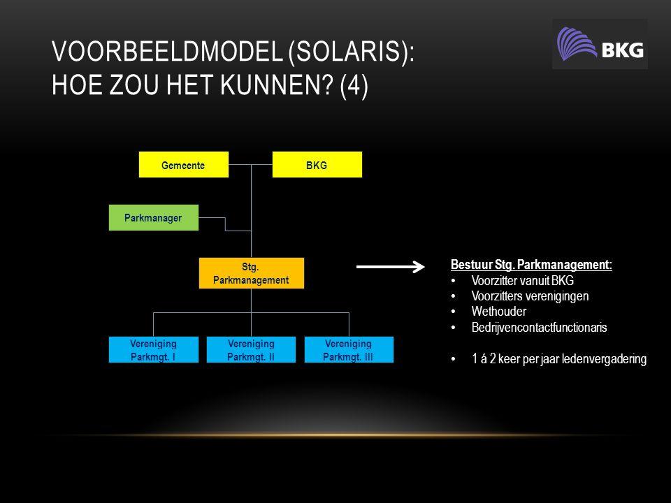 VOORBEELDMODEL (SOLARIS): HOE ZOU HET KUNNEN. (4) GemeenteBKG Stg.