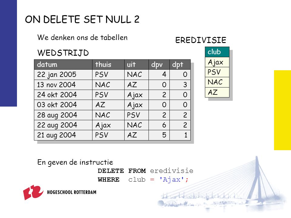 ON DELETE SET NULL 2 We denken ons de tabellen club Ajax PSV NAC AZ datumthuisuitdpvdpt 22 jan 2005PSVNAC40 13 nov 2004NACAZ03 24 okt 2004PSVAjax20 03 okt 2004AZAjax00 28 aug 2004NACPSV22 22 aug 2004AjaxNAC62 21 aug 2004PSVAZ51 EREDIVISIE WEDSTRIJD En geven de instructie DELETE FROM eredivisie WHERE club = Ajax ;