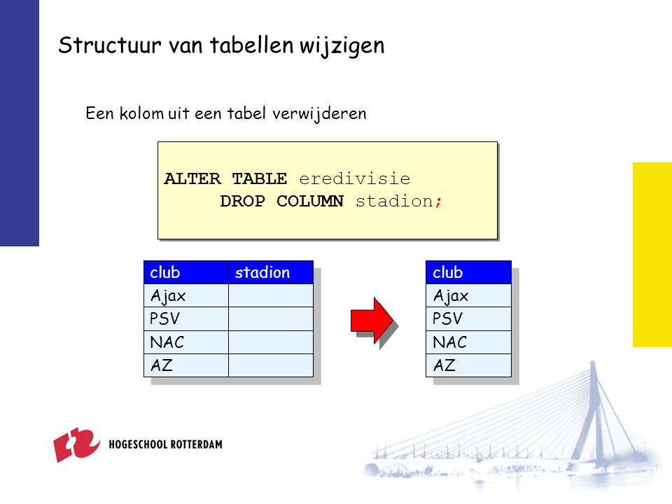 Structuur van tabellen wijzigen Een kolom uit een tabel verwijderen ALTER TABLE eredivisie DROP COLUMN stadion; ALTER TABLE eredivisie DROP COLUMN stadion; club Ajax PSV NAC AZ club Ajax PSV NAC AZ stadion