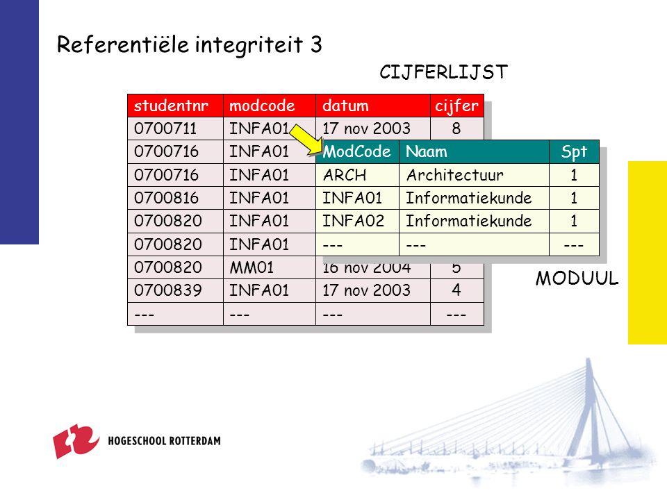 Referentiële integriteit 11 club Ajax PSV NAC AZ datumthuisuitdpvdpt 22 jan 2005PSVNAC40 13 nov 2004NACAZ03 24 okt 2004PSVAjax20 03 okt 2004AZAjax00 28 aug 2004NACPSV22 22 aug 2004AjaxNAC62 21 aug 2004PSVAZ51 EREDIVISIE WEDSTRIJD INSERT INTO wedstrijd VALUES (#14 feb 2005#, NEC , Ajax , 2, 3);