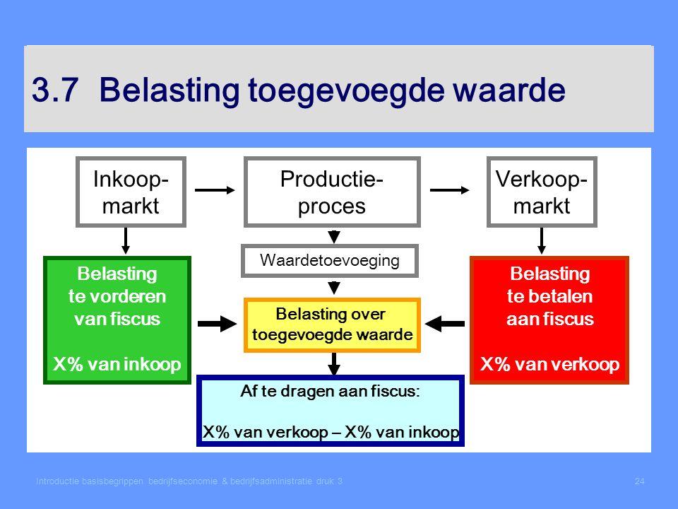 Introductie basisbegrippen bedrijfseconomie & bedrijfsadministratie druk 324 3.7Belasting toegevoegde waarde Inkoop- markt Productie- proces Verkoop-