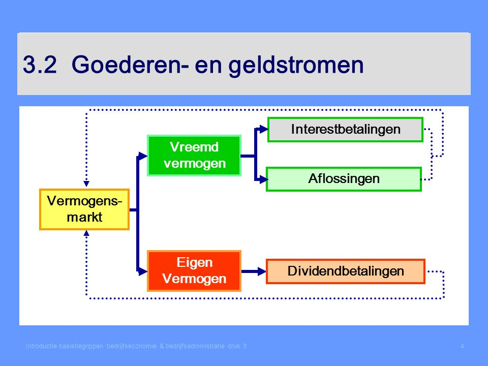 Introductie basisbegrippen bedrijfseconomie & bedrijfsadministratie druk 35 3.3Geldontvangsten en opbrengsten, gelduitgaven en kosten Geldontvangsten leiden tot een toename van de liquide middelen.