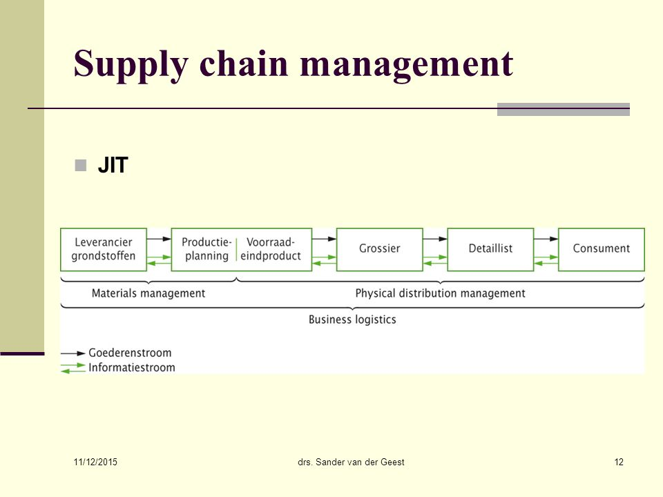 11/12/2015 drs. Sander van der Geest12 Supply chain management JIT