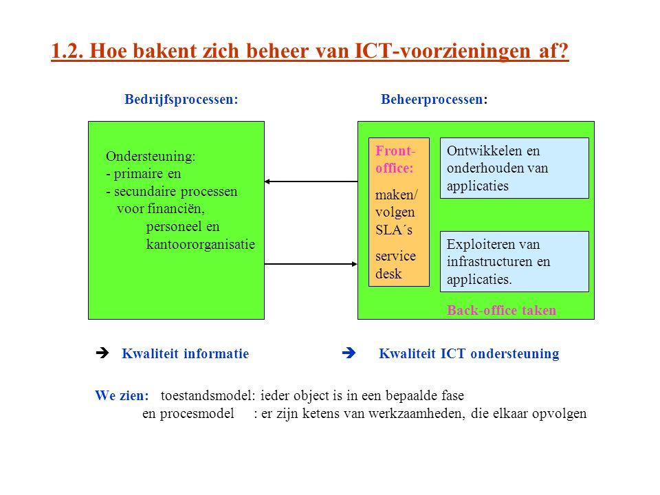 1.2. Hoe bakent zich beheer van ICT-voorzieningen af.